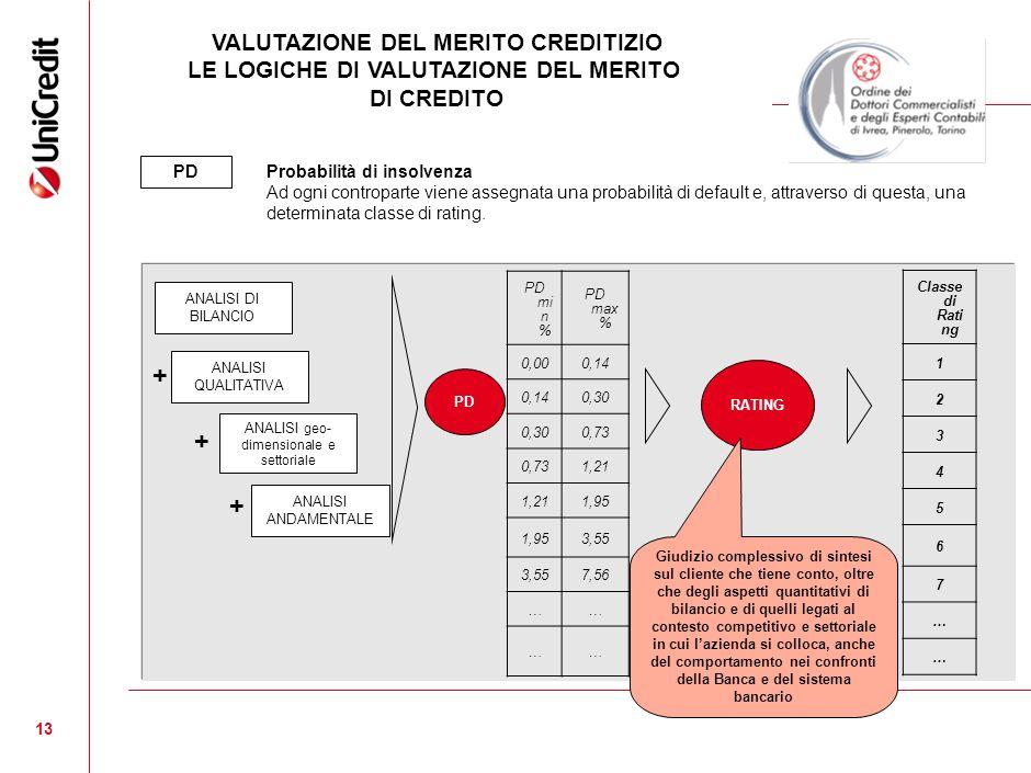 13 PD Probabilità di insolvenza Ad ogni controparte viene assegnata una probabilità di default e, attraverso di questa, una determinata classe di rating.
