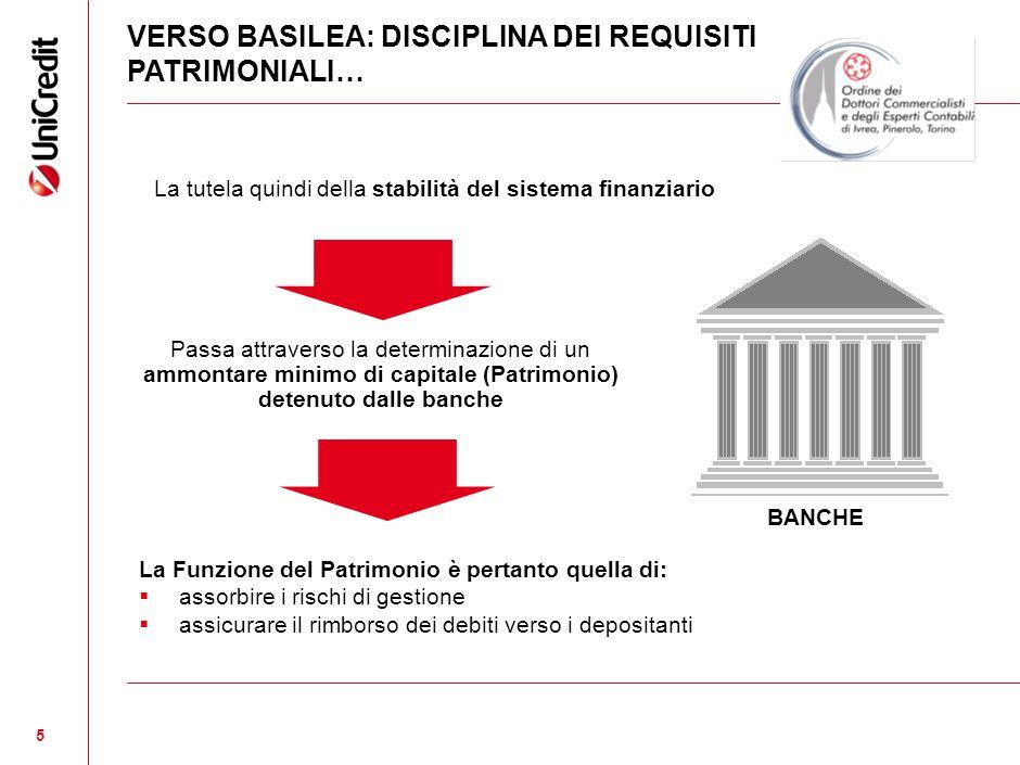 5 5 La tutela quindi della stabilità del sistema finanziario BANCHE VERSO BASILEA: DISCIPLINA DEI REQUISITI PATRIMONIALI… Passa attraverso la determinazione di un ammontare minimo di capitale (Patrimonio) detenuto dalle banche La Funzione del Patrimonio è pertanto quella di: assorbire i rischi di gestione assicurare il rimborso dei debiti verso i depositanti