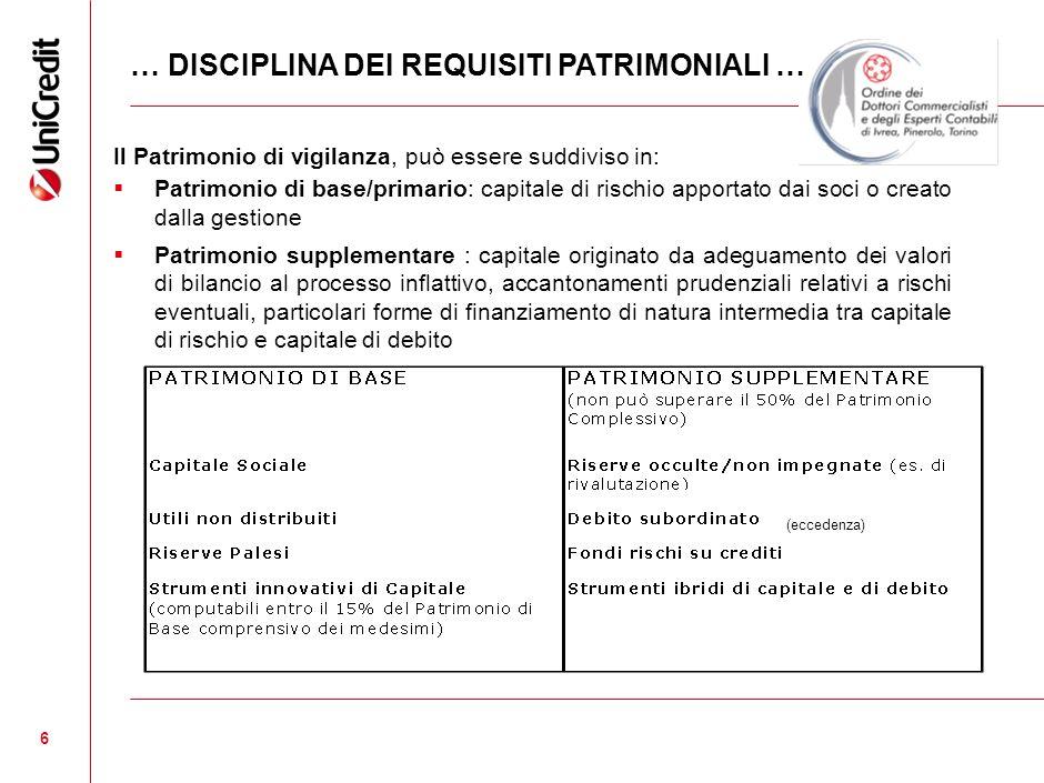 6 6 … DISCIPLINA DEI REQUISITI PATRIMONIALI … Il Patrimonio di vigilanza, può essere suddiviso in: Patrimonio di base/primario: capitale di rischio ap