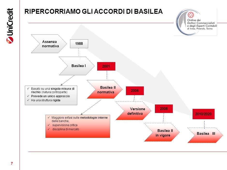 7 7 1988 Assenza normativa 2001 Basilea I Basilea II normativa Versione definitiva Basilea II in vigore Basato su una singola misura di rischio (natur