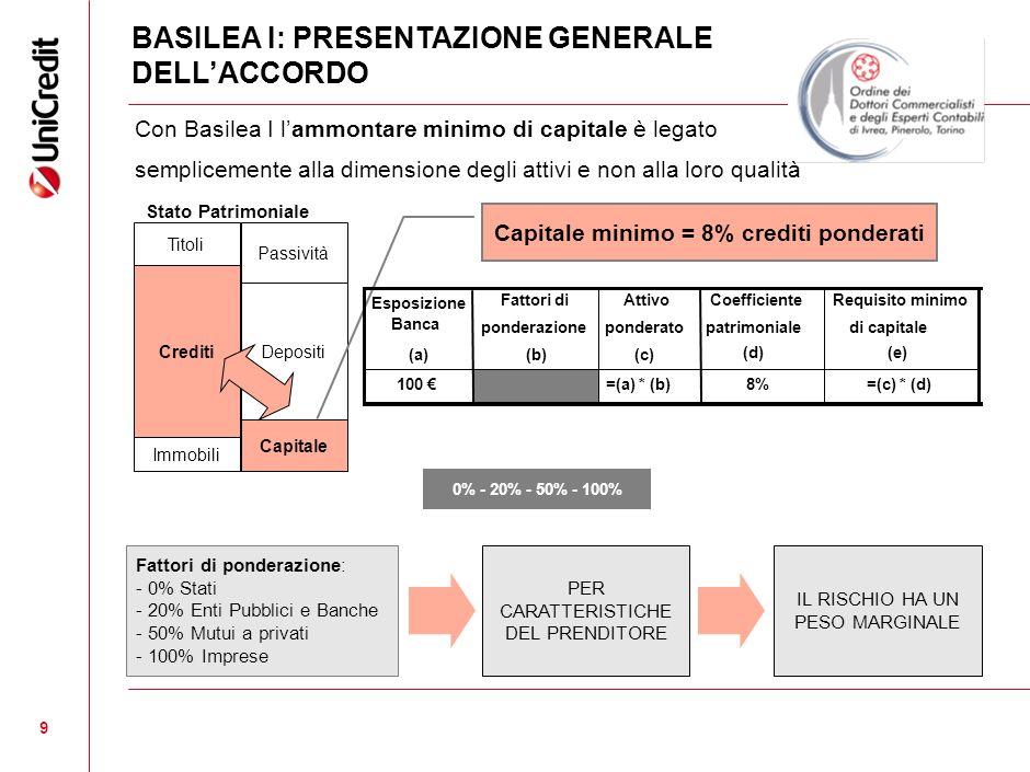 9 9 Con Basilea I lammontare minimo di capitale è legato semplicemente alla dimensione degli attivi e non alla loro qualità Fattori di ponderazione: -