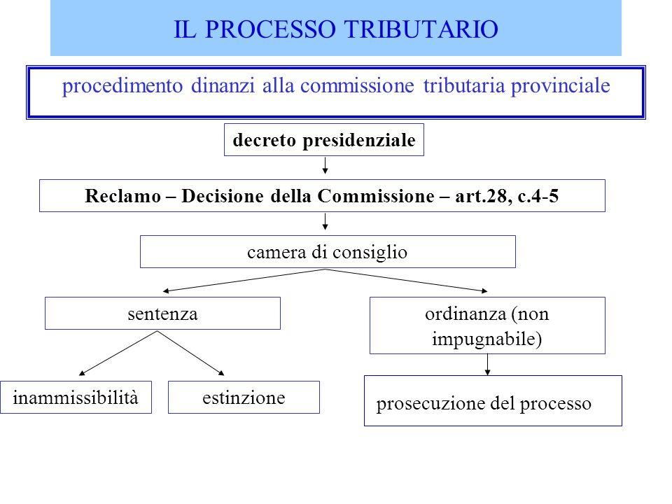 IL PROCESSO TRIBUTARIO procedimento dinanzi alla commissione tributaria provinciale decreto presidenziale camera di consiglio Reclamo – Decisione dell