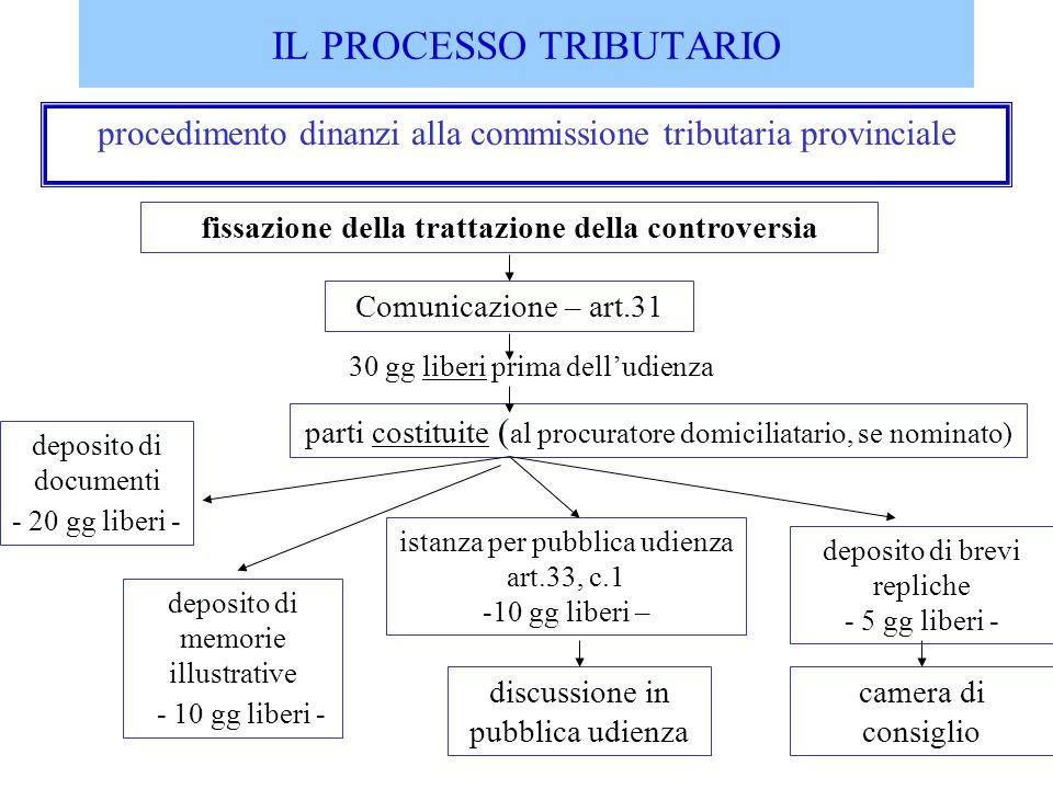 IL PROCESSO TRIBUTARIO procedimento dinanzi alla commissione tributaria provinciale camera di consiglio fissazione della trattazione della controversi