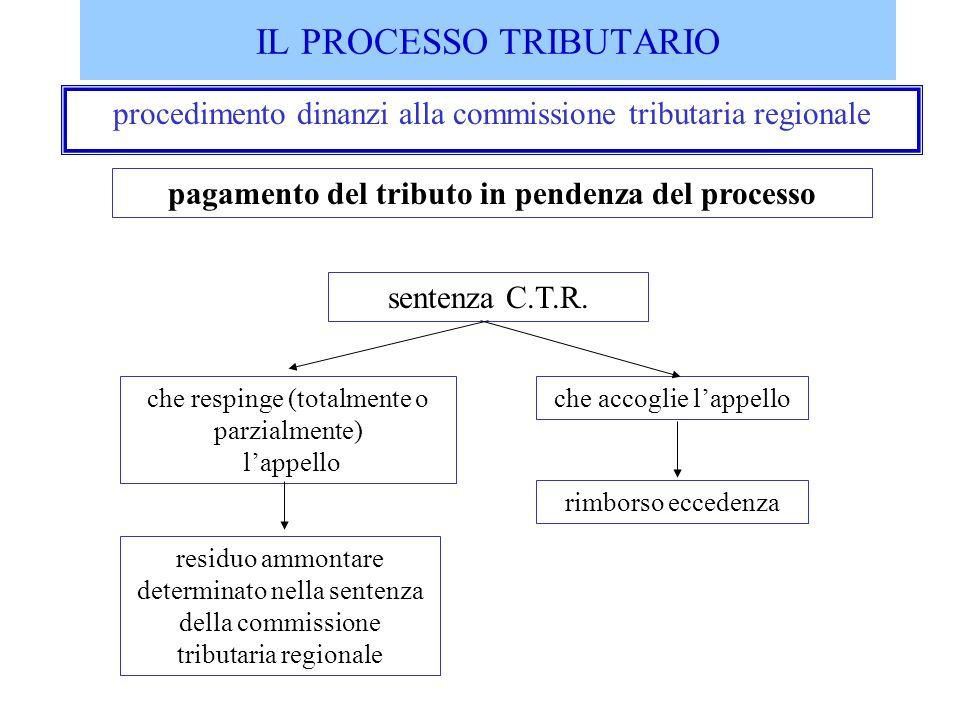IL PROCESSO TRIBUTARIO procedimento dinanzi alla commissione tributaria regionale pagamento del tributo in pendenza del processo sentenza C.T.R. che r
