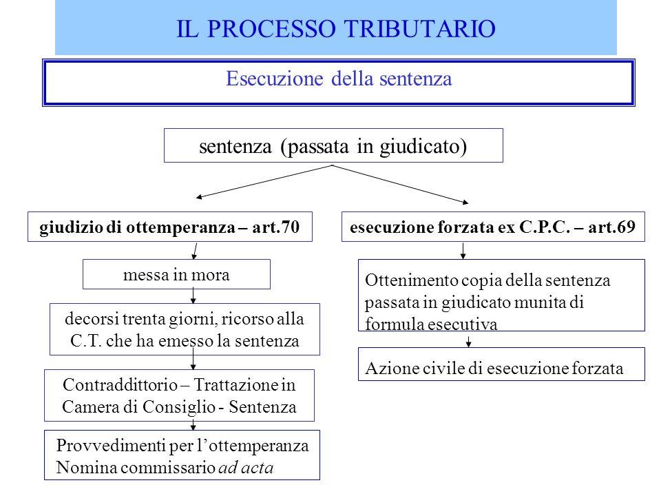 IL PROCESSO TRIBUTARIO Esecuzione della sentenza sentenza (passata in giudicato) giudizio di ottemperanza – art.70esecuzione forzata ex C.P.C. – art.6