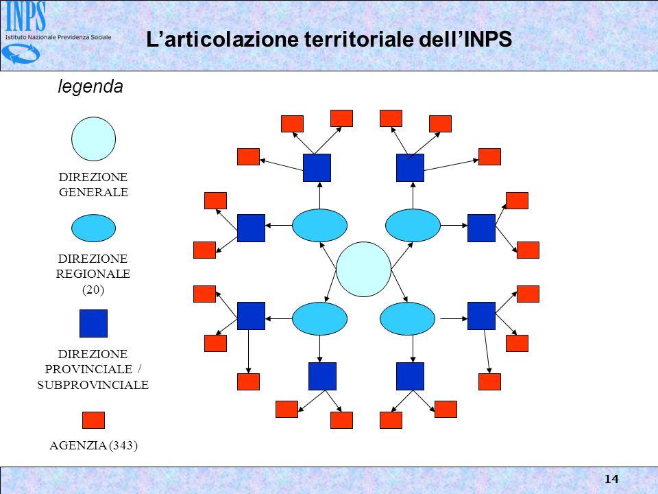 14 Larticolazione territoriale dellINPS DIREZIONE GENERALE DIREZIONE REGIONALE (20) DIREZIONE PROVINCIALE / SUBPROVINCIALE AGENZIA (343) legenda