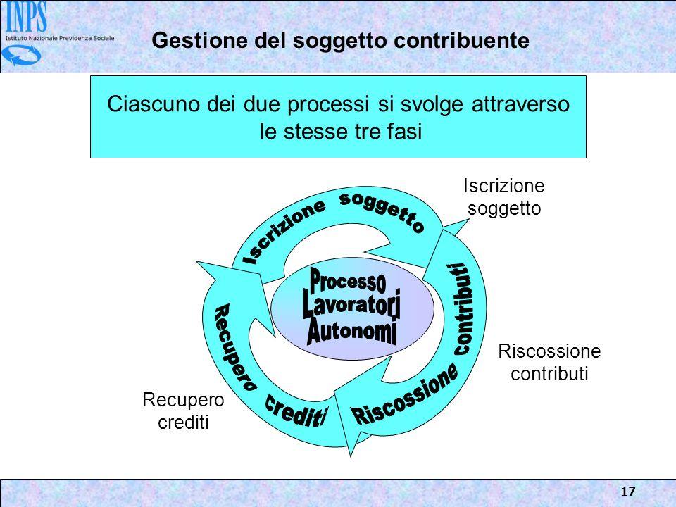 17 Ciascuno dei due processi si svolge attraverso le stesse tre fasi Iscrizione soggetto Riscossione contributi Recupero crediti Gestione del soggetto