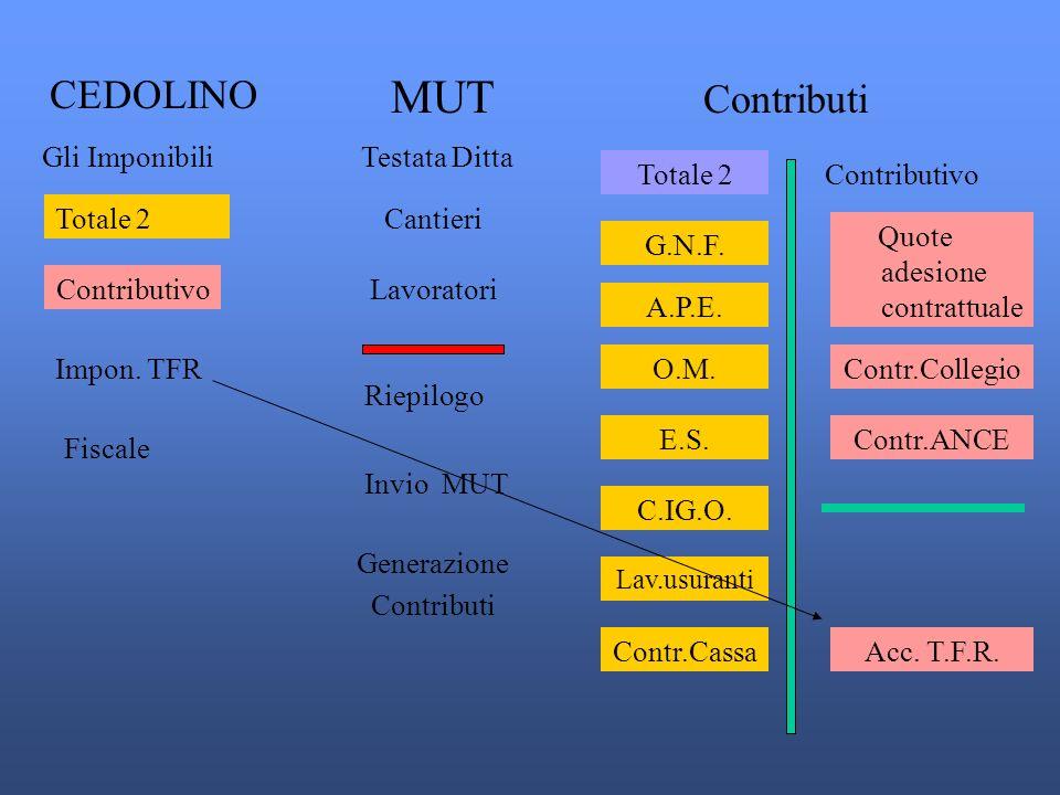 CEDOLINO Gli Imponibili Totale 2 Contributivo Fiscale Impon.