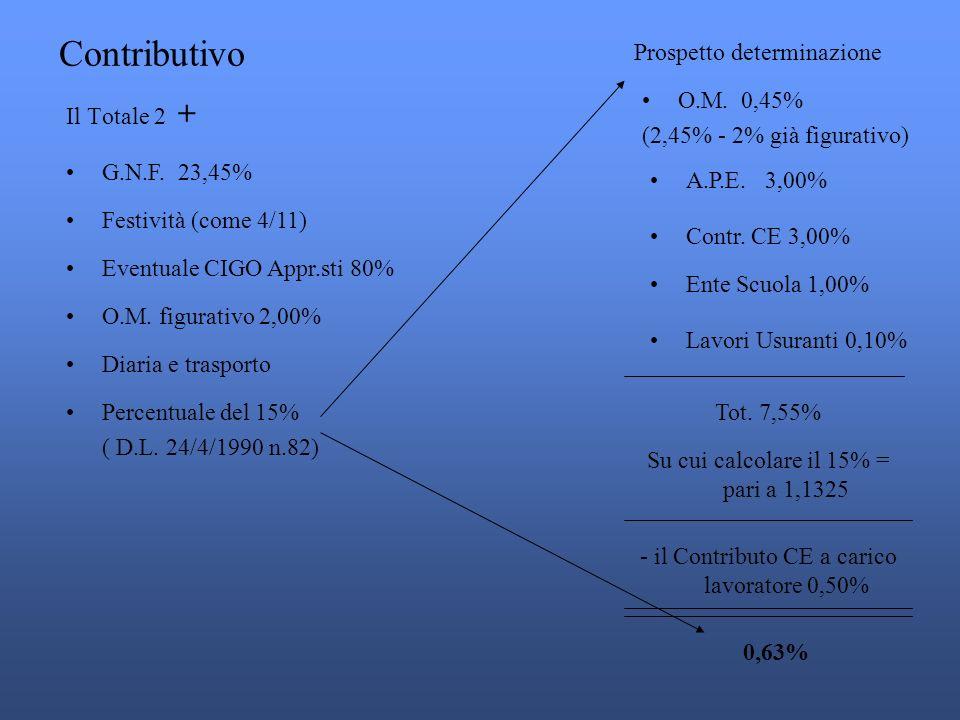 Il Totale 2 + Contributivo G.N.F.23,45% Festività (come 4/11) Eventuale CIGO Appr.sti 80% O.M.