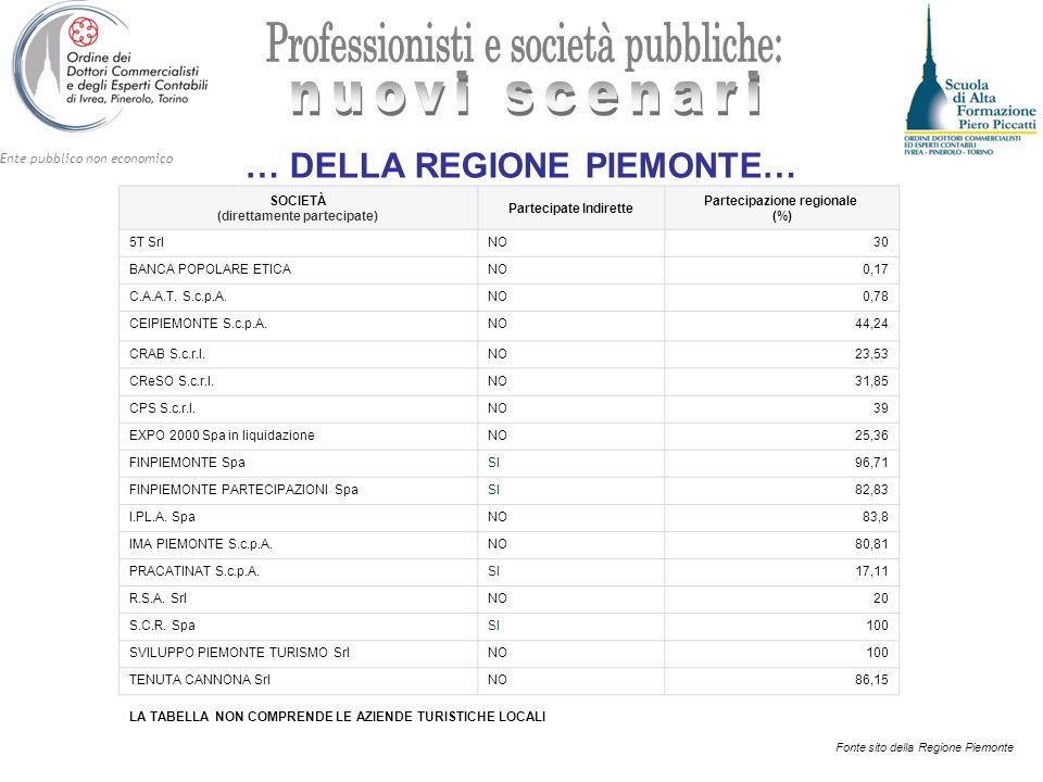 Ente pubblico non economico … DELLA REGIONE PIEMONTE… SOCIETÀ (direttamente partecipate) Partecipate Indirette Partecipazione regionale (%) 5T SrlNO30 BANCA POPOLARE ETICANO0,17 C.A.A.T.