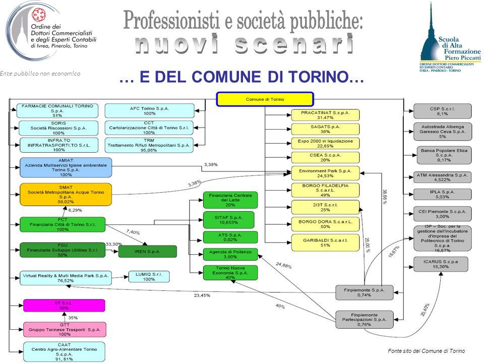 Ente pubblico non economico … E DEL COMUNE DI TORINO… Fonte sito della Provincia di TorinoFonte sito del Comune di Torino