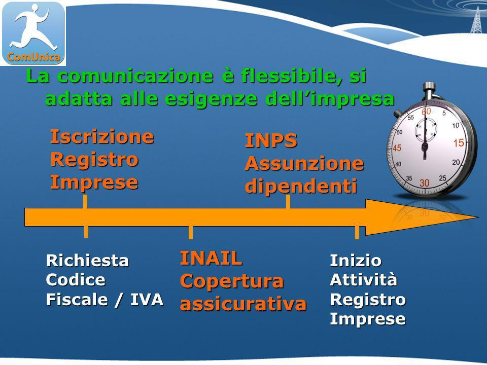 La comunicazione è flessibile, si adatta alle esigenze dellimpresa IscrizioneRegistroImprese Richiesta Codice Fiscale / IVA INPSAssunzionedipendenti INAILCoperturaassicurativa InizioAttivitàRegistroImprese