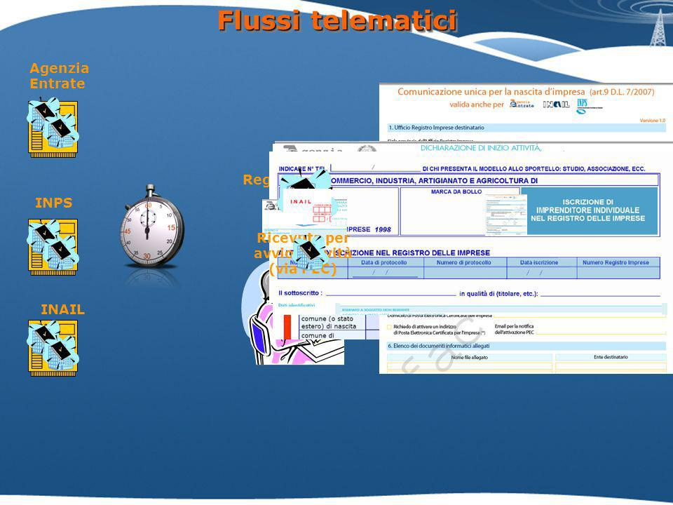 Flussi telematici Agenzia Entrate Impresa, Intermediario, Cittadino Registro Imprese INPS INAIL Ricevuta per avvio attività (via PEC)