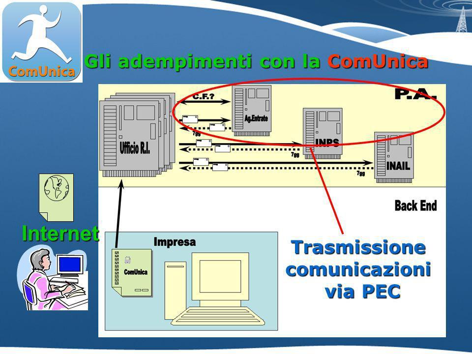 Gli adempimenti con la ComUnica Trasmissionecomunicazioni via PEC Internet