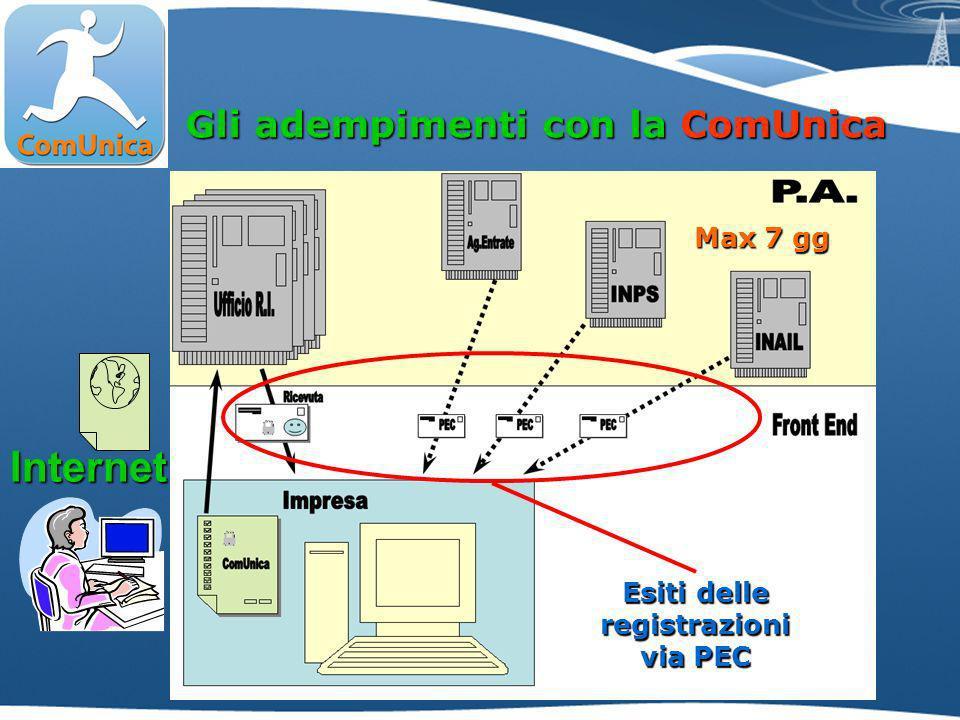 Gli adempimenti con la ComUnica Internet Esiti delle registrazioni via PEC Max 7 gg