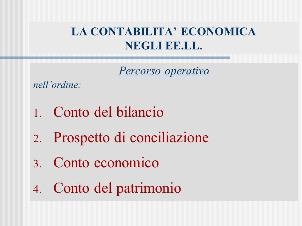 LA CONTABILITA ECONOMICA NEGLI EE.LL.Percorso operativo nellordine: 1.