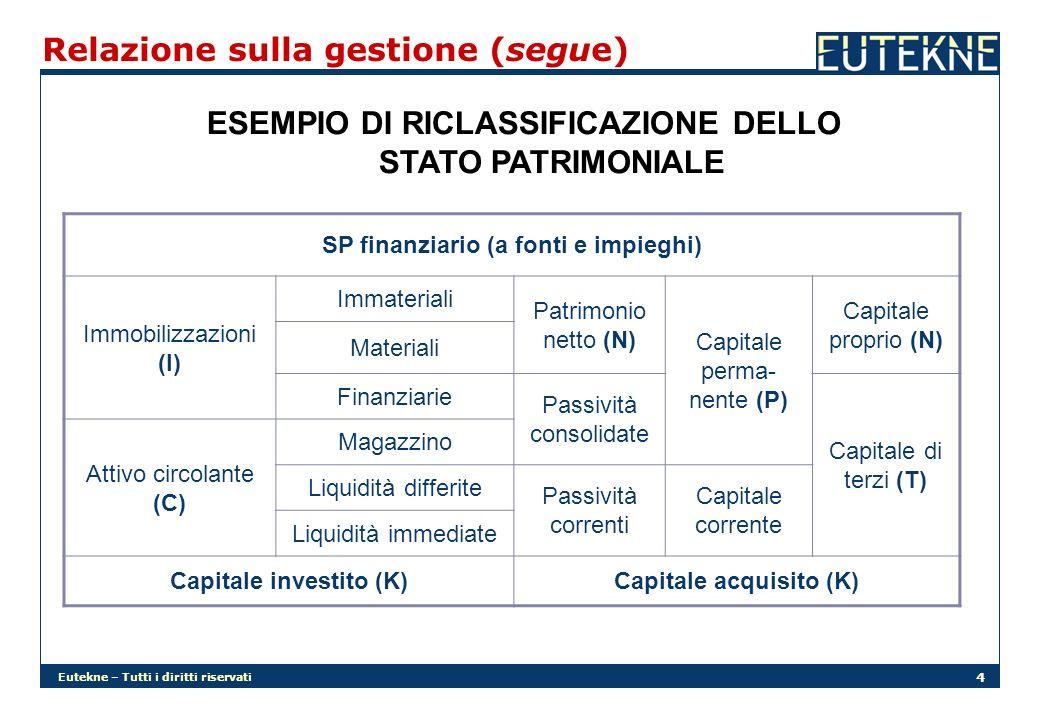 Eutekne – Tutti i diritti riservati 5 Relazione sulla gestione (segue) ESEMPIO DI RICLASSIFICAZIONE DEL CONTO ECONOMICO C/E della produzione effettuata Valore della produzione -Spese materie prime =Valore aggiunto -Spese lavoro dipendente =MOL o EBITDA -Ammortamenti e accantonamenti =EBIT +/-Reddito gestione atipica +/-Reddito gestione finanziaria =Reddito corrente +/-Reddito gestione straordinaria =Reddito ante imposte - IReddito netto (RN)