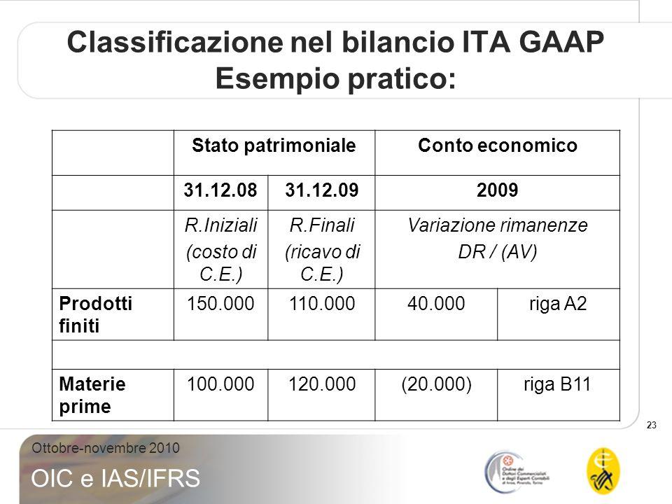 23 Ottobre-novembre 2010 OIC e IAS/IFRS Classificazione nel bilancio ITA GAAP Esempio pratico: Stato patrimonialeConto economico 31.12.0831.12.092009