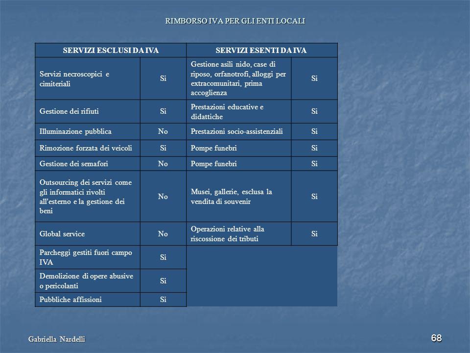 Gabriella Nardelli 68 RIMBORSO IVA PER GLI ENTI LOCALI SERVIZI ESCLUSI DA IVASERVIZI ESENTI DA IVA Servizi necroscopici e cimiteriali Si Gestione asil