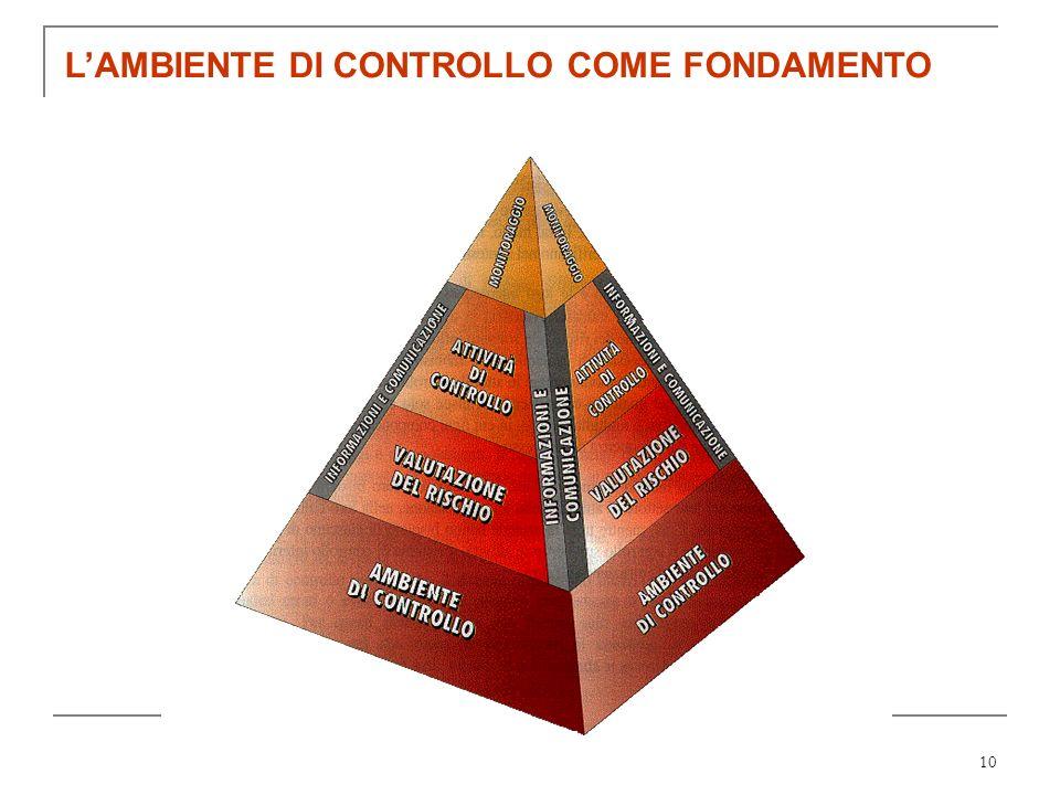10 LAMBIENTE DI CONTROLLO COME FONDAMENTO