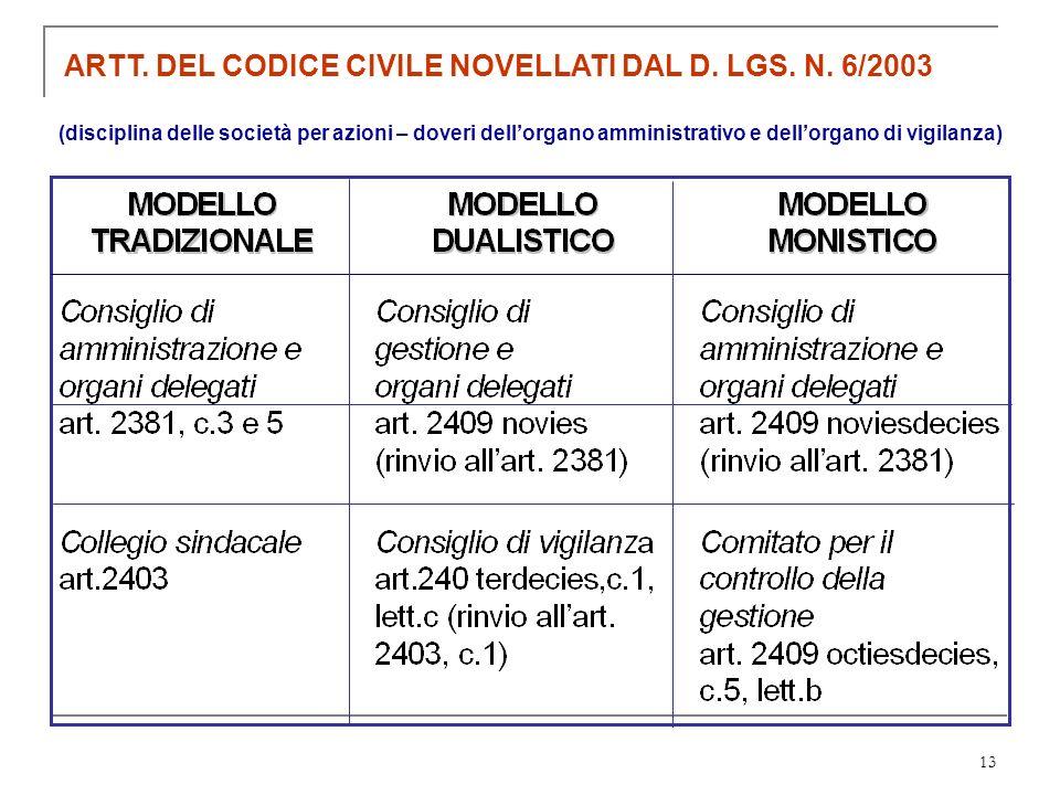 13 ARTT. DEL CODICE CIVILE NOVELLATI DAL D. LGS. N. 6/2003 (disciplina delle società per azioni – doveri dellorgano amministrativo e dellorgano di vig