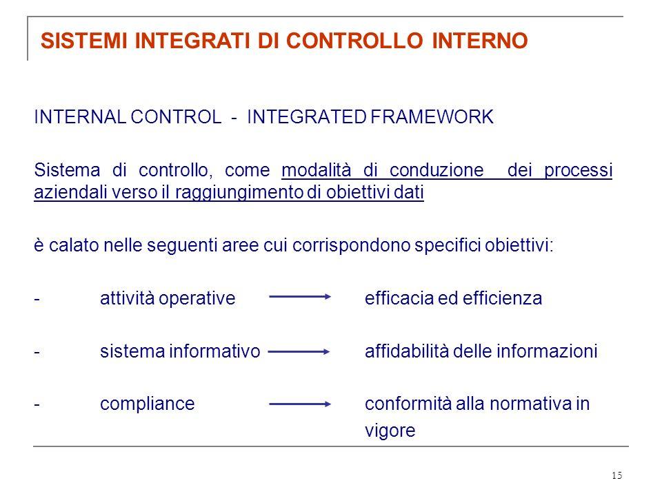 15 INTERNAL CONTROL - INTEGRATED FRAMEWORK Sistema di controllo, come modalità di conduzione dei processi aziendali verso il raggiungimento di obietti