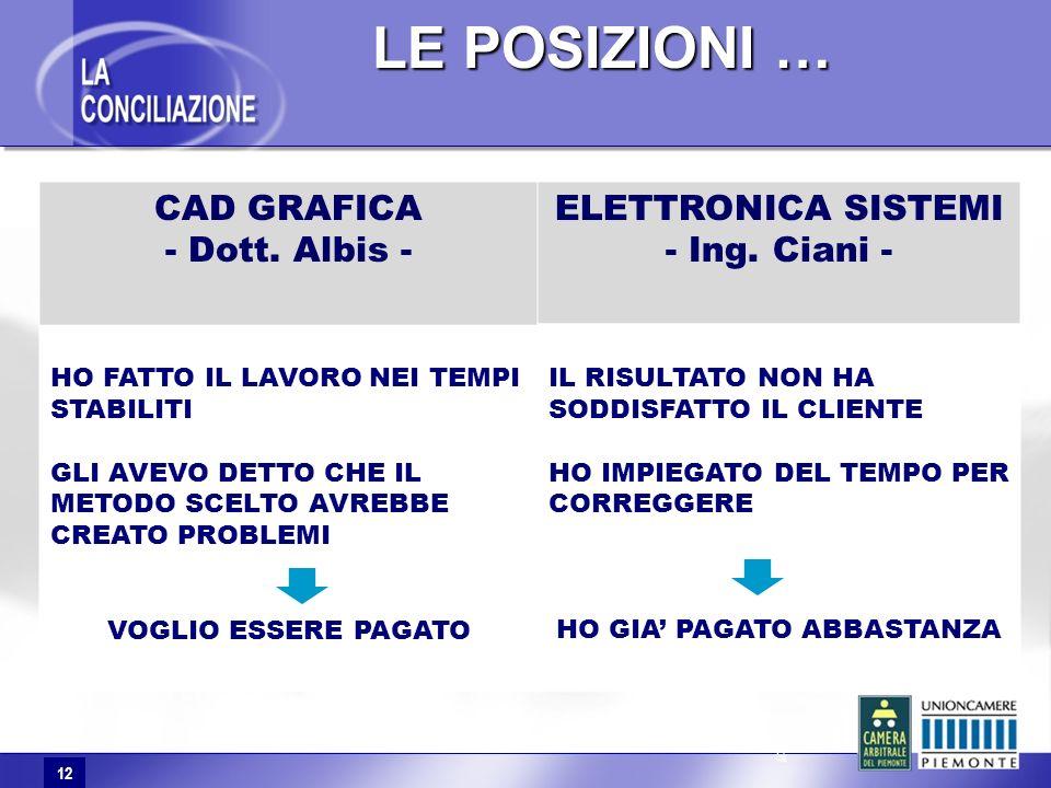 12 LE POSIZIONI … LE POSIZIONI … CAD GRAFICA - Dott.
