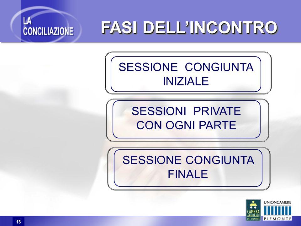 13 FASI DELLINCONTRO FASI DELLINCONTRO 13 SESSIONI PRIVATE CON OGNI PARTE SESSIONE CONGIUNTA FINALE SESSIONE CONGIUNTA INIZIALE