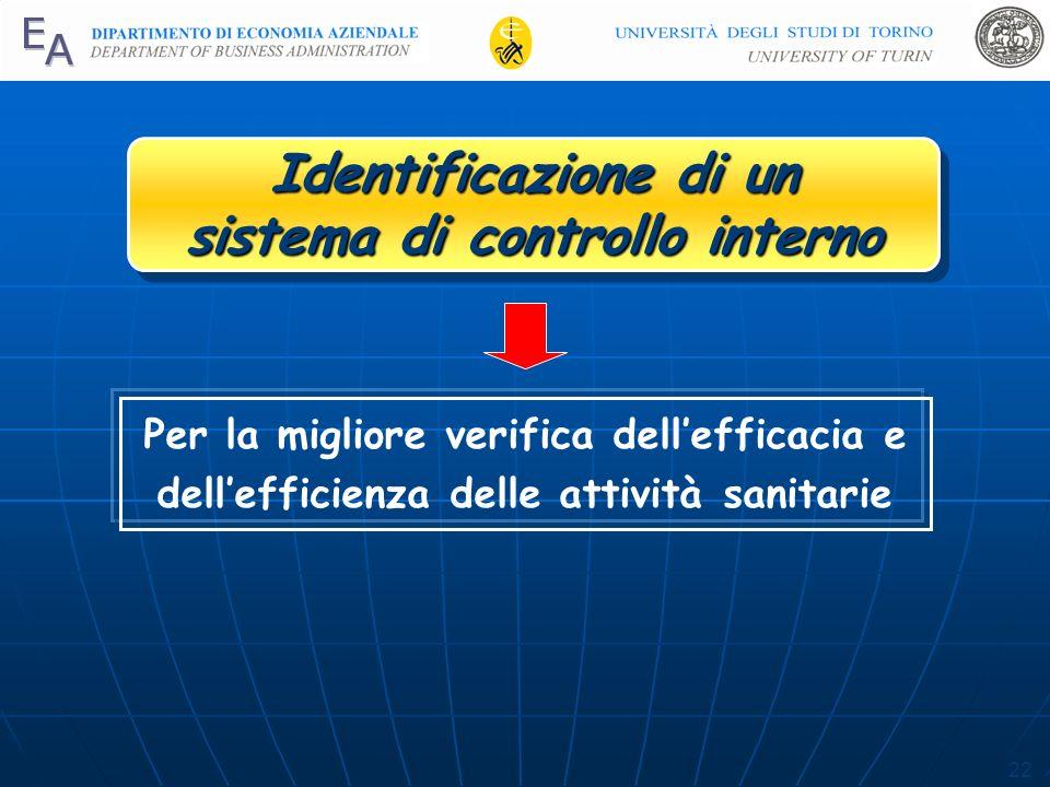 22 Identificazione di un sistema di controllo interno Identificazione di un sistema di controllo interno Per la migliore verifica dellefficacia e dellefficienza delle attività sanitarie