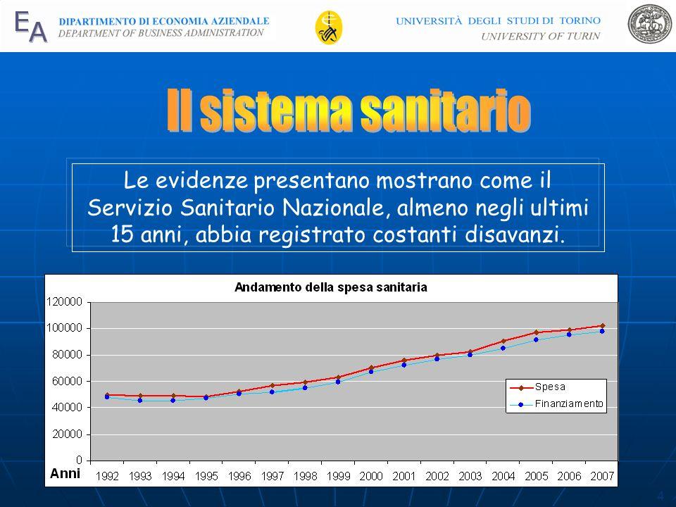 4 Le evidenze presentano mostrano come il Servizio Sanitario Nazionale, almeno negli ultimi 15 anni, abbia registrato costanti disavanzi.