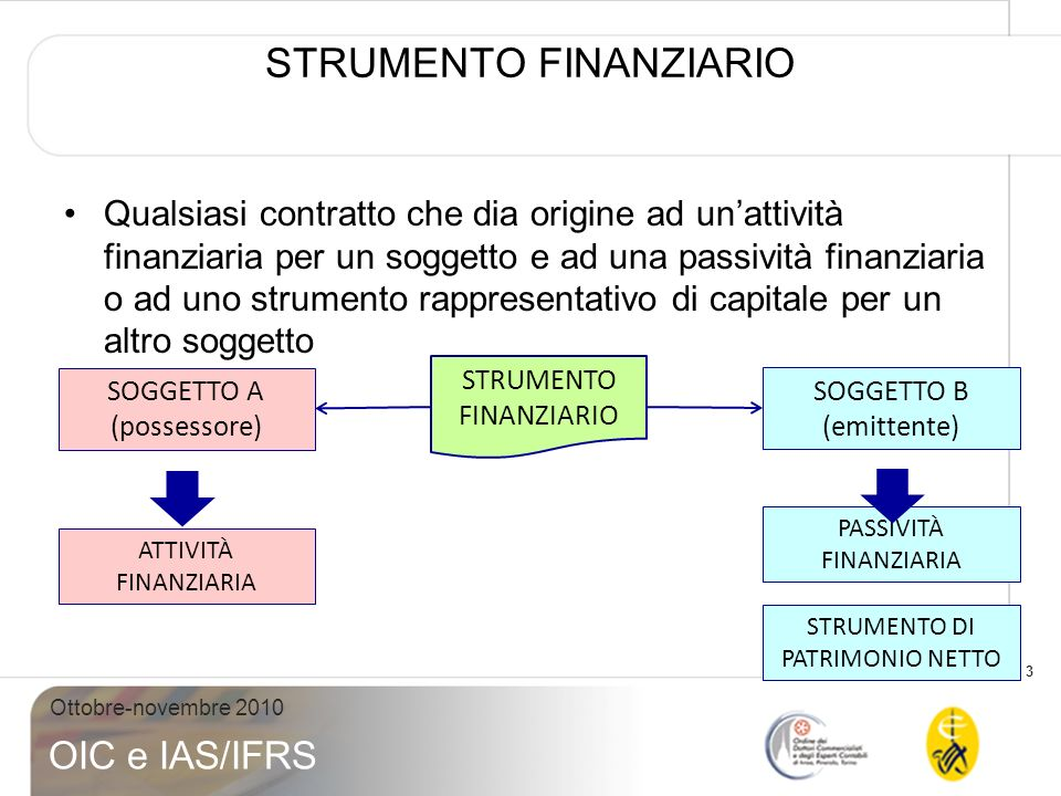3 Ottobre-novembre 2010 OIC e IAS/IFRS STRUMENTO FINANZIARIO Qualsiasi contratto che dia origine ad unattività finanziaria per un soggetto e ad una pa