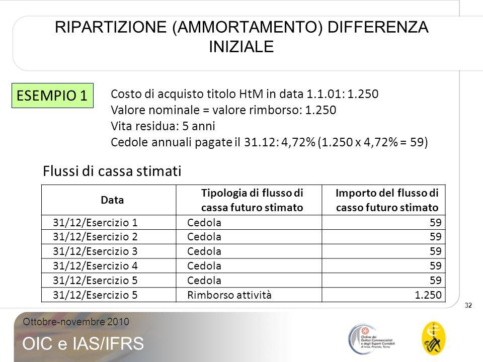 32 Ottobre-novembre 2010 OIC e IAS/IFRS RIPARTIZIONE (AMMORTAMENTO) DIFFERENZA INIZIALE Costo di acquisto titolo HtM in data 1.1.01: 1.250 Valore nomi