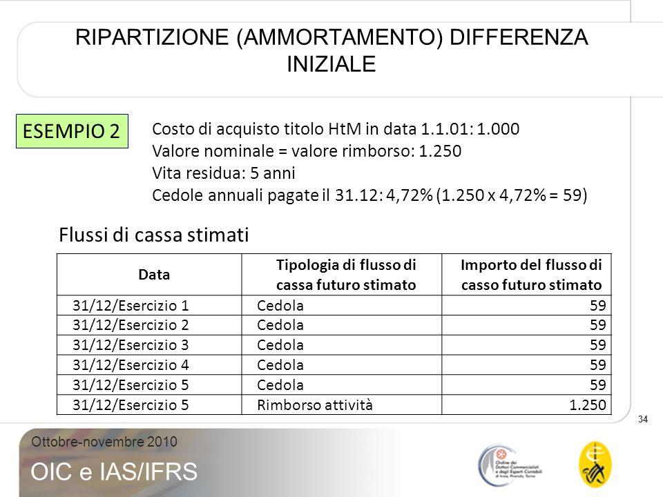 34 Ottobre-novembre 2010 OIC e IAS/IFRS RIPARTIZIONE (AMMORTAMENTO) DIFFERENZA INIZIALE Costo di acquisto titolo HtM in data 1.1.01: 1.000 Valore nomi