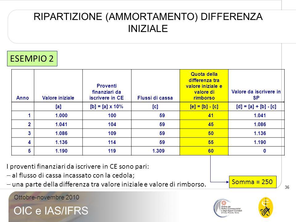 36 Ottobre-novembre 2010 OIC e IAS/IFRS RIPARTIZIONE (AMMORTAMENTO) DIFFERENZA INIZIALE ESEMPIO 2 I proventi finanziari da iscrivere in CE sono pari: