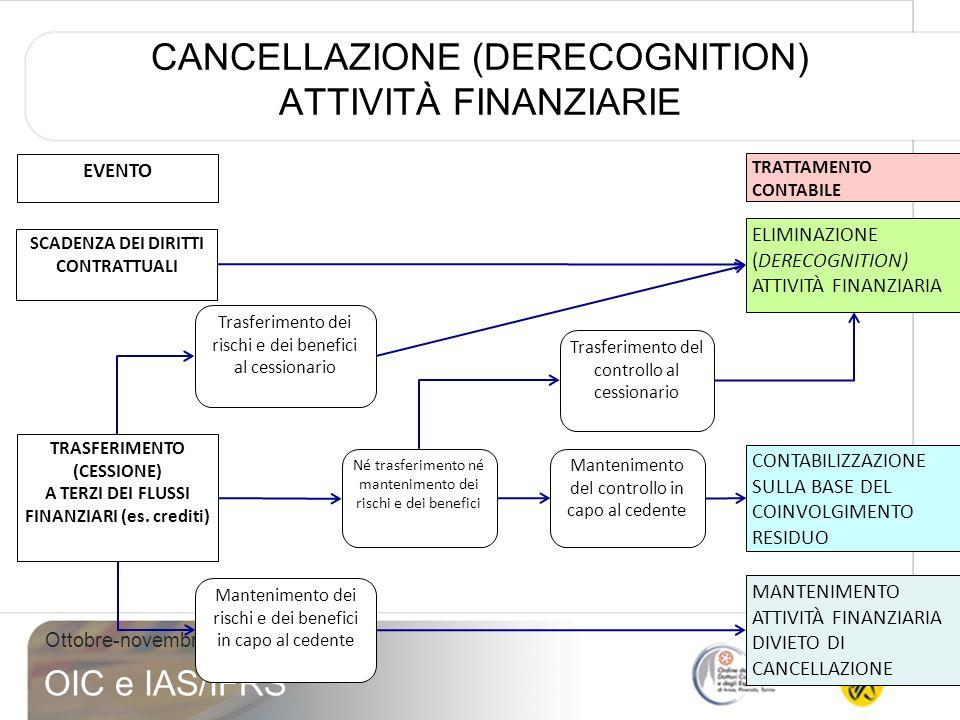 53 Ottobre-novembre 2010 OIC e IAS/IFRS CANCELLAZIONE (DERECOGNITION) ATTIVITÀ FINANZIARIE SCADENZA DEI DIRITTI CONTRATTUALI ELIMINAZIONE (DERECOGNITI