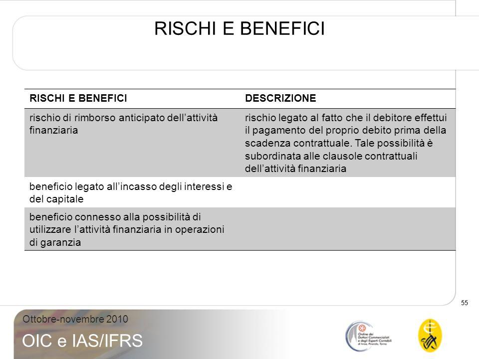55 Ottobre-novembre 2010 OIC e IAS/IFRS RISCHI E BENEFICI DESCRIZIONE rischio di rimborso anticipato dellattività finanziaria rischio legato al fatto