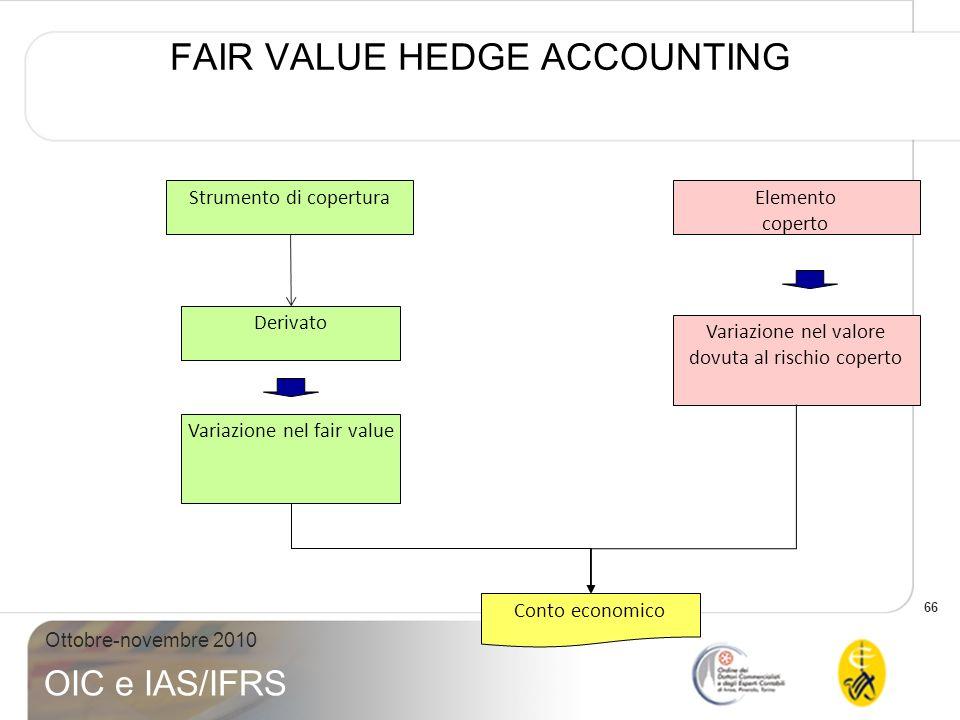 66 Ottobre-novembre 2010 OIC e IAS/IFRS FAIR VALUE HEDGE ACCOUNTING Strumento di coperturaElemento coperto Derivato Variazione nel fair value Variazio