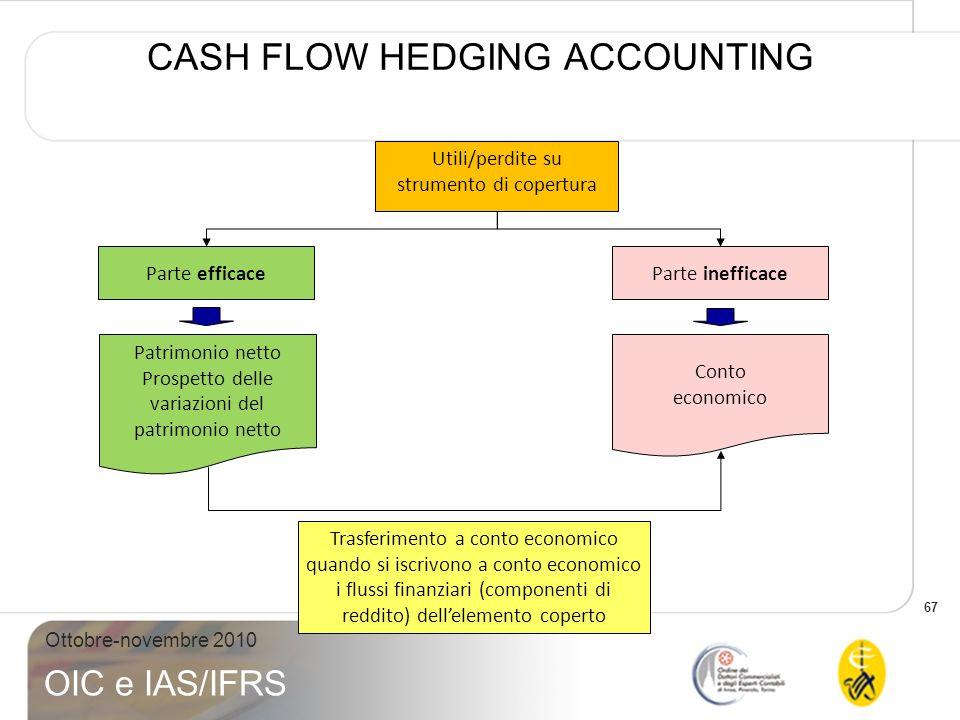 67 Ottobre-novembre 2010 OIC e IAS/IFRS CASH FLOW HEDGING ACCOUNTING Utili/perdite su strumento di copertura Parte efficaceParte inefficace Conto econ