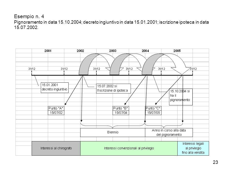 23 Esempio n. 4 Pignoramento in data 15.10.2004; decreto ingiuntivo in data 15.01.2001; iscrizione ipoteca in data 15.07.2002.