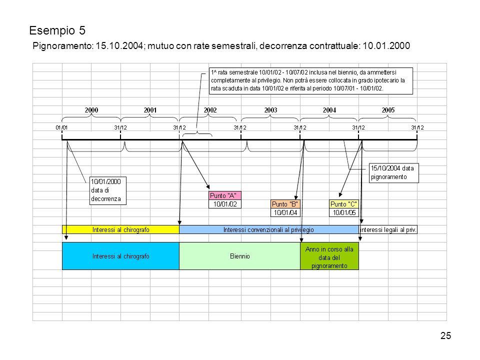 25 Esempio 5 Pignoramento: 15.10.2004; mutuo con rate semestrali, decorrenza contrattuale: 10.01.2000