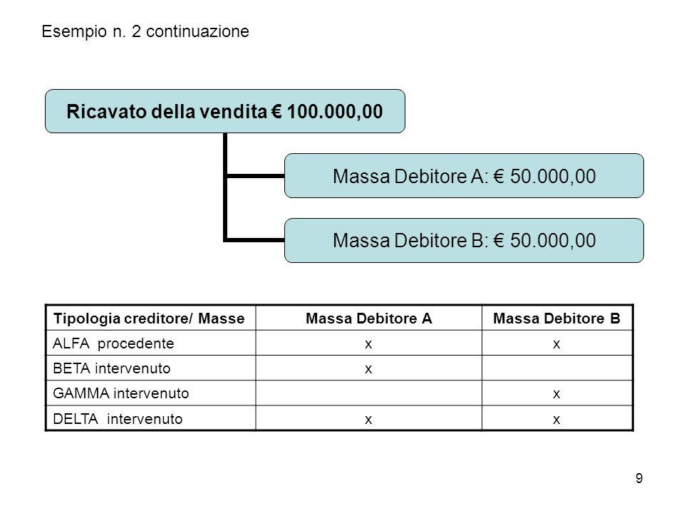 9 Esempio n. 2 continuazione Ricavato della vendita 100.000,00 Massa Debitore A: 50.000,00 Massa Debitore B: 50.000,00 Tipologia creditore/ MasseMassa