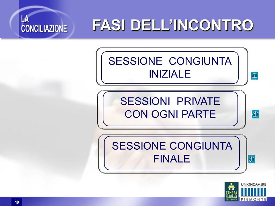 19 FASI DELLINCONTRO FASI DELLINCONTRO 19 SESSIONI PRIVATE CON OGNI PARTE SESSIONE CONGIUNTA FINALE SESSIONE CONGIUNTA INIZIALE
