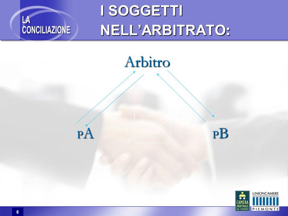 6 I SOGGETTI NELLARBITRATO : Arbitro P A P B