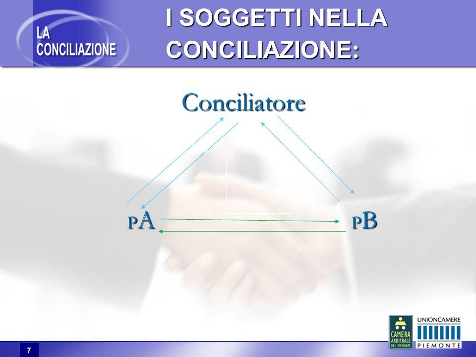 7 I SOGGETTI NELLA CONCILIAZIONE : Conciliatore P A P B