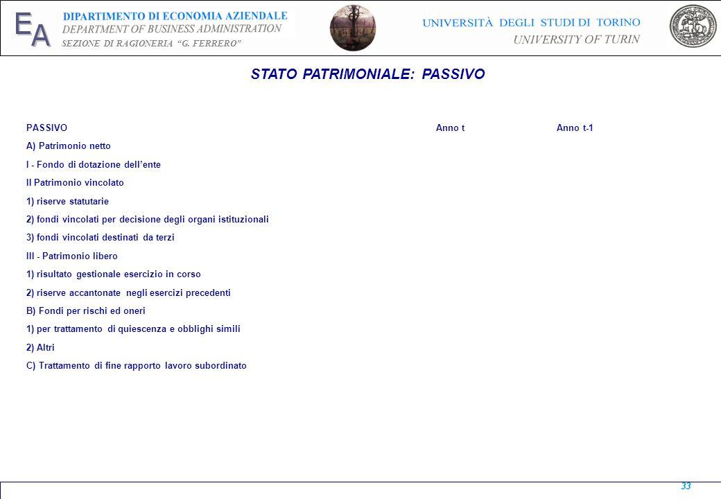 E A SEZIONE DI RAGIONERIA G. FERRERO 33 STATO PATRIMONIALE: PASSIVO 33 PASSIVO Anno t Anno t-1 A) Patrimonio netto I - Fondo di dotazione dellente II