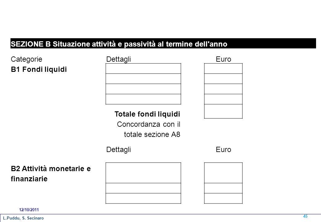 SEZIONE B Situazione attività e passività al termine dell'anno CategorieDettagliEuro B1 Fondi liquidi Totale fondi liquidi Concordanza con il totale s