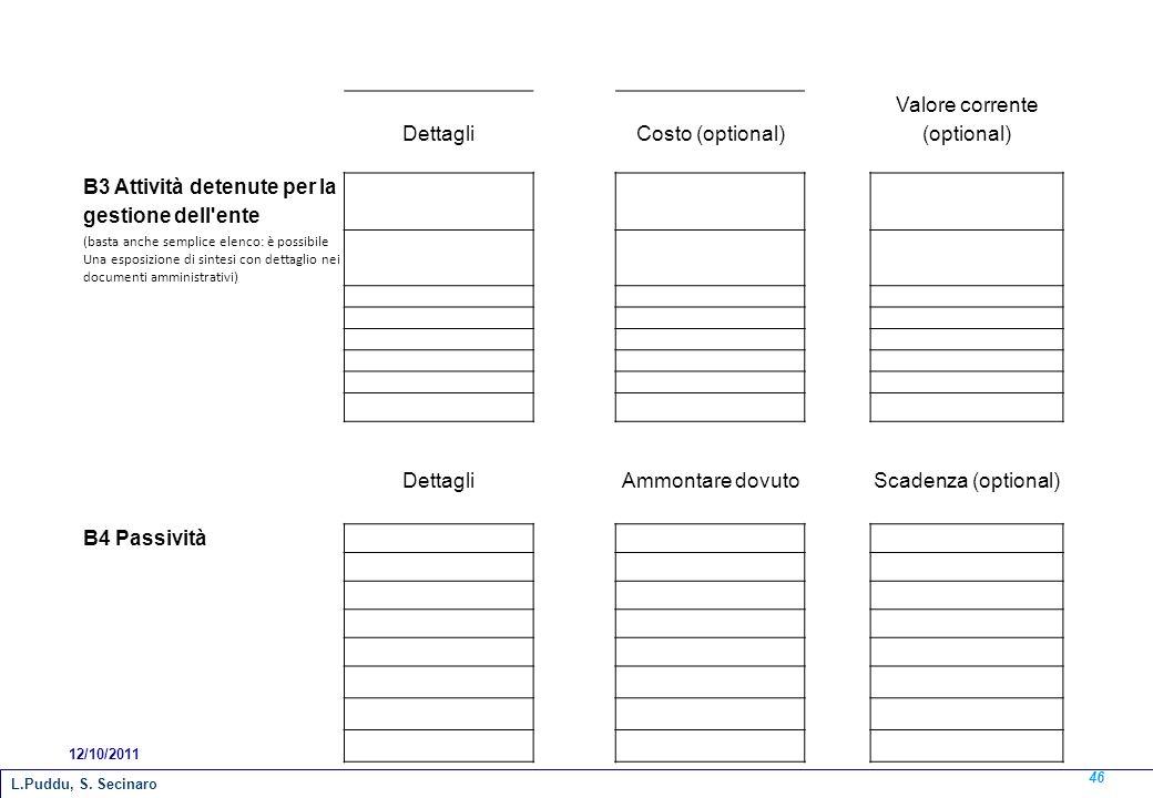 DettagliCosto (optional) Valore corrente (optional) B3 Attività detenute per la gestione dell'ente (basta anche semplice elenco: è possibile Una espos