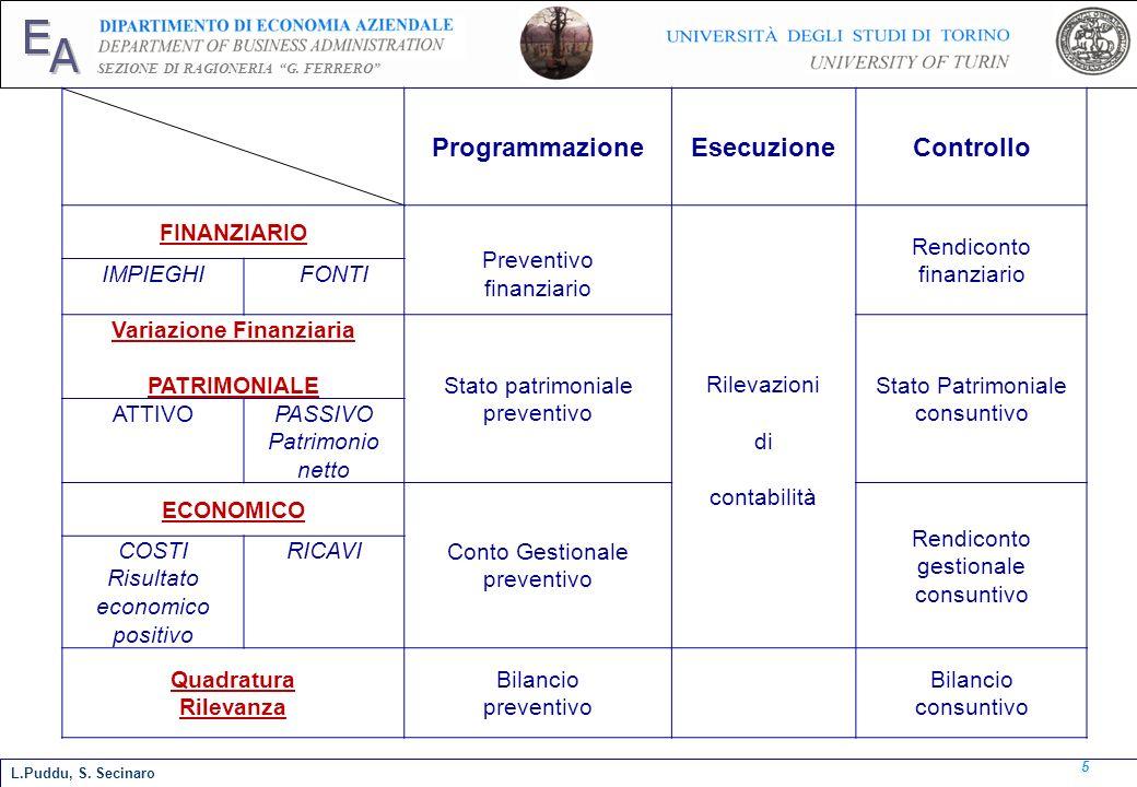 E A SEZIONE DI RAGIONERIA G. FERRERO 5 L.Puddu, S. Secinaro ProgrammazioneEsecuzioneControllo FINANZIARIO Preventivo finanziario Rilevazioni di contab