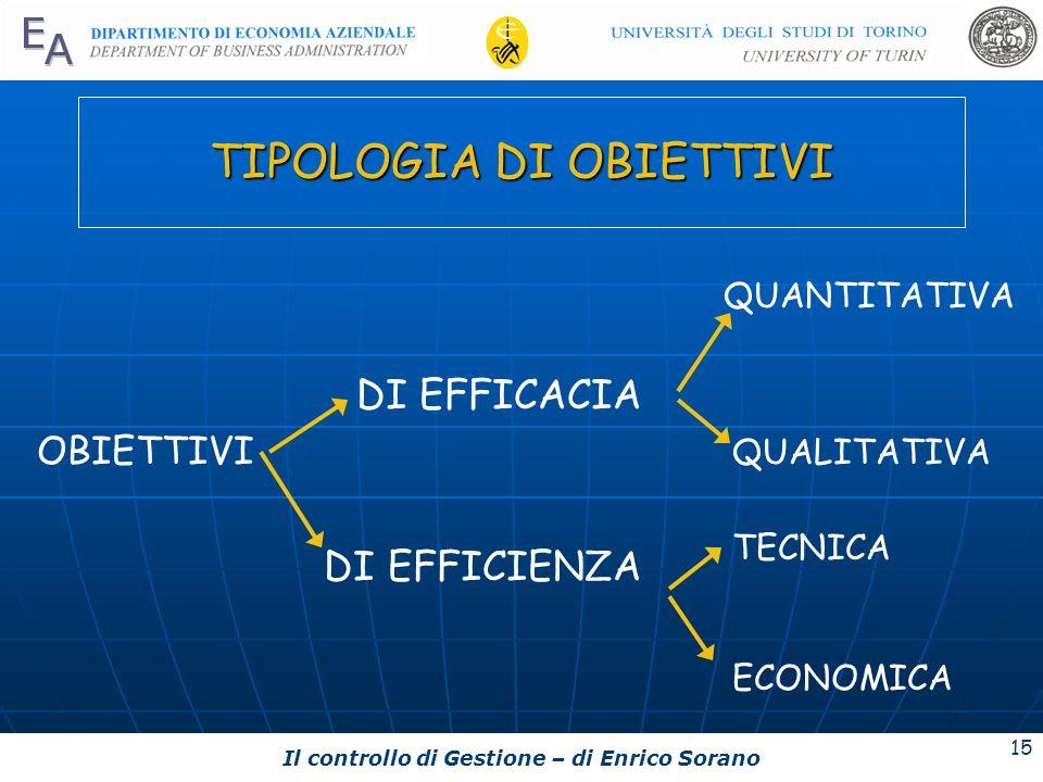 Il controllo di Gestione – di Enrico Sorano 15 TIPOLOGIA DI OBIETTIVI DI EFFICACIA OBIETTIVI DI EFFICIENZA QUANTITATIVA QUALITATIVA TECNICA ECONOMICA