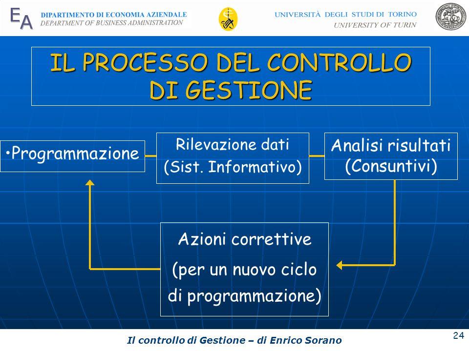 Il controllo di Gestione – di Enrico Sorano 24 IL PROCESSO DEL CONTROLLO DI GESTIONE Programmazione Rilevazione dati (Sist. Informativo) Analisi risul